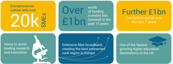 EU Funding to Cornwall